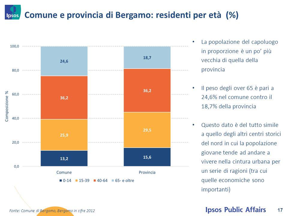 17 Comune e provincia di Bergamo: residenti per età (%) Fonte: Comune di Bergamo, Bergamo in cifre 2012 La popolazione del capoluogo in proporzione è