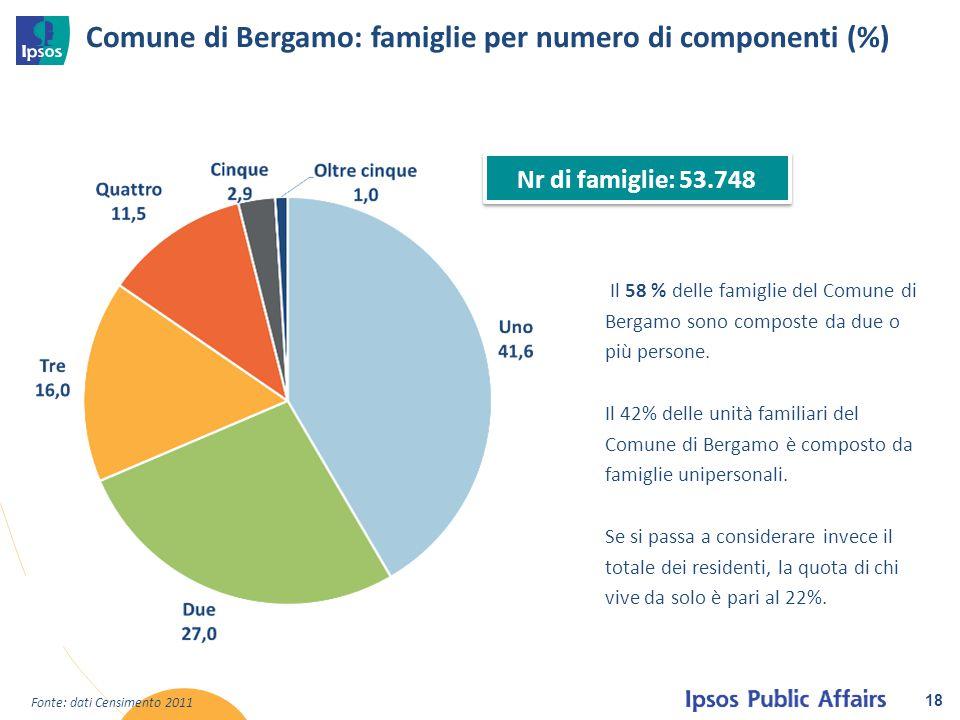 Comune di Bergamo: famiglie per numero di componenti (%) 18 Il 58 % delle famiglie del Comune di Bergamo sono composte da due o più persone. Il 42% de