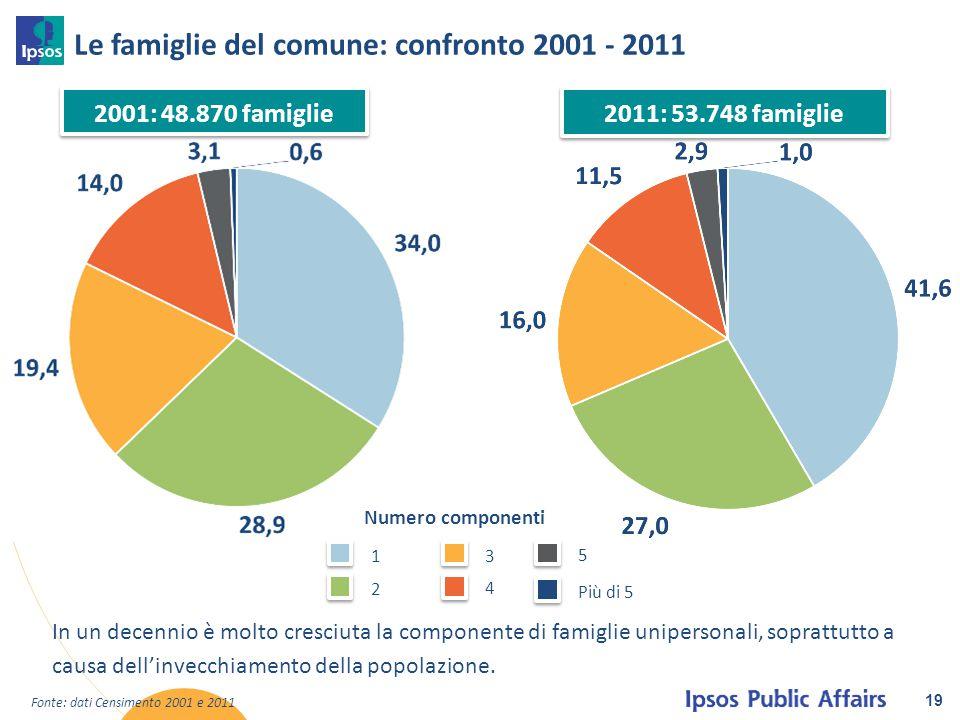 Le famiglie del comune: confronto 2001 - 2011 19 1 2 3 4 5 Più di 5 Fonte: dati Censimento 2001 e 2011 2001: 48.870 famiglie 2011: 53.748 famiglie In