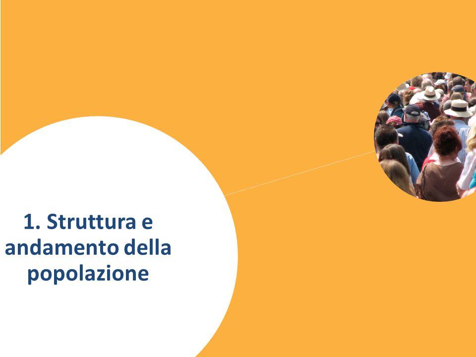 Italia: serie storica popolazione residente 1961-2013 3 Le principali tendenze in 150 anni di storia italiana:  la popolazione del Centro-Nord è triplicata;  quella del Sud è solo raddoppiata, a causa delle forti migrazioni verso il Nord;  tra il 1980 e il 2000 la popolazione è rimasta stabile numericamente, ma strutturalmente è molto cambiata (forte invecchiamento)  nell'ultimo decennio la crescita delle regioni settentrionali è ripresa grazie all'immigrazione Fonte: Serie storiche Istat fino al 2001, ricostruzione intercensuaria Istat 2002-2011 e Demoistat 2012-2013