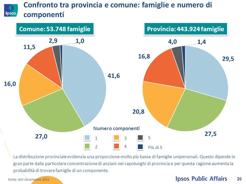 Confronto tra provincia e comune: famiglie e numero di componenti 20 Fonte: dati Censimento 2011 Comune: 53.748 famiglie Provincia: 443.924 famiglie L