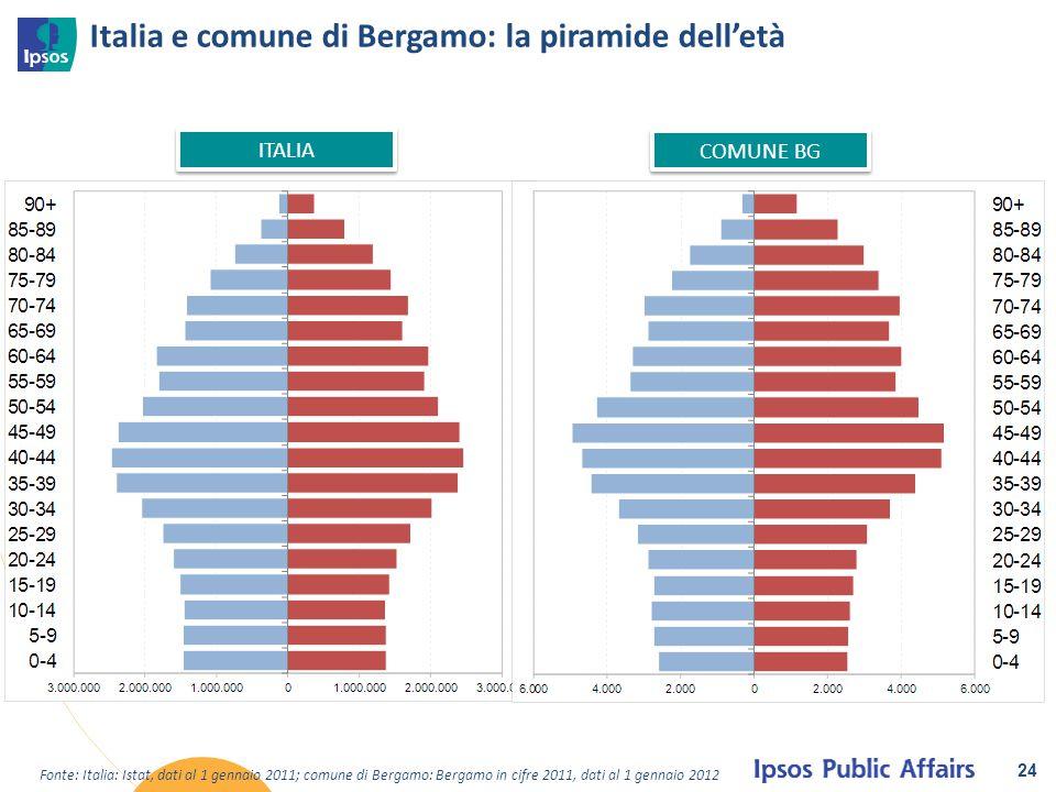 Italia e comune di Bergamo: la piramide dell'età 24 Fonte: Italia: Istat, dati al 1 gennaio 2011; comune di Bergamo: Bergamo in cifre 2011, dati al 1