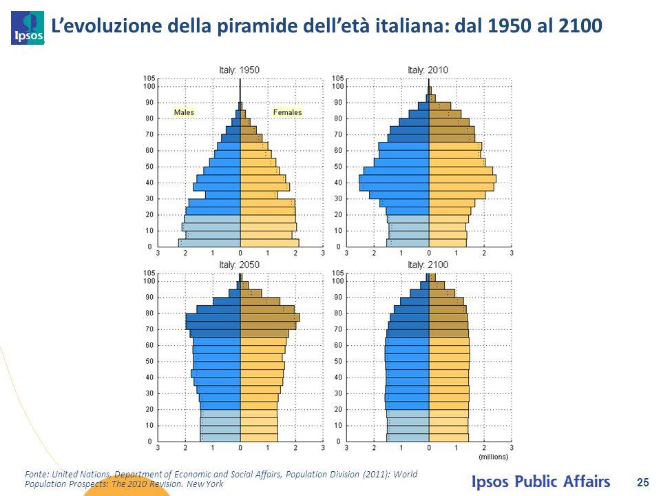 L'evoluzione della piramide dell'età italiana: dal 1950 al 2100 25 Fonte: United Nations, Department of Economic and Social Affairs, Population Divisi