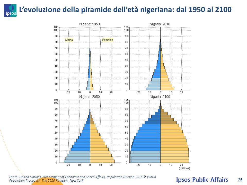 L'evoluzione della piramide dell'età nigeriana: dal 1950 al 2100 26 Fonte: United Nations, Department of Economic and Social Affairs, Population Divis
