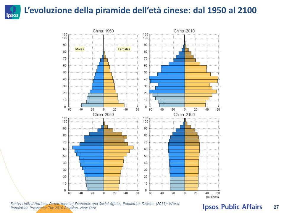 L'evoluzione della piramide dell'età cinese: dal 1950 al 2100 27 Fonte: United Nations, Department of Economic and Social Affairs, Population Division