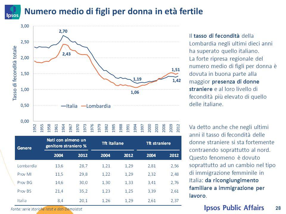 Numero medio di figli per donna in età fertile 28 Il tasso di fecondità della Lombardia negli ultimi dieci anni ha superato quello italiano. La forte
