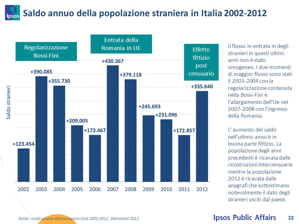 Saldo annuo della popolazione straniera in Italia 2002-2012 32 Fonte: ricostruzione intercensuaria Istat 2002-2011, Demoistat 2012 Regolarizzazione Bo