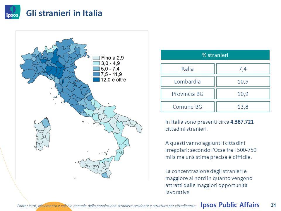 Gli stranieri in Italia 34 % stranieri Lombardia10,5 Provincia BG10,9 Comune BG13,8 In Italia sono presenti circa 4.387.721 cittadini stranieri. A que