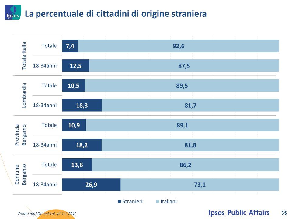 La percentuale di cittadini di origine straniera 35 Fonte: dati Demoistat all'1-1-2013