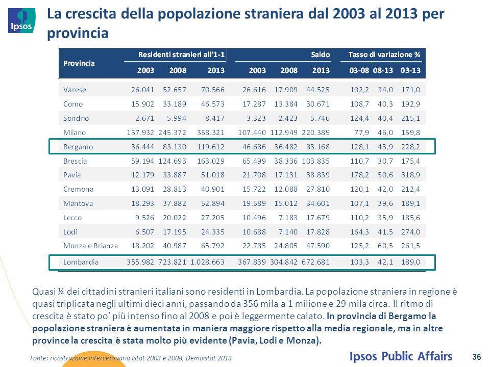 La crescita della popolazione straniera dal 2003 al 2013 per provincia 36 Fonte: ricostruzione intercensuaria Istat 2003 e 2008, Demoistat 2013 Quasi