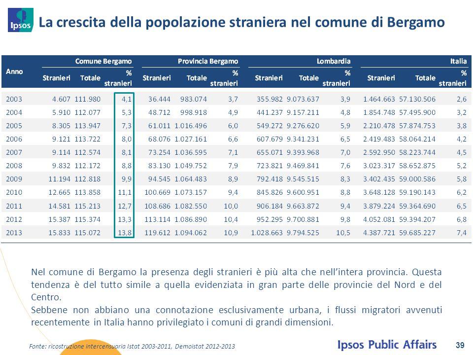 La crescita della popolazione straniera nel comune di Bergamo 39 Nel comune di Bergamo la presenza degli stranieri è più alta che nell'intera provinci