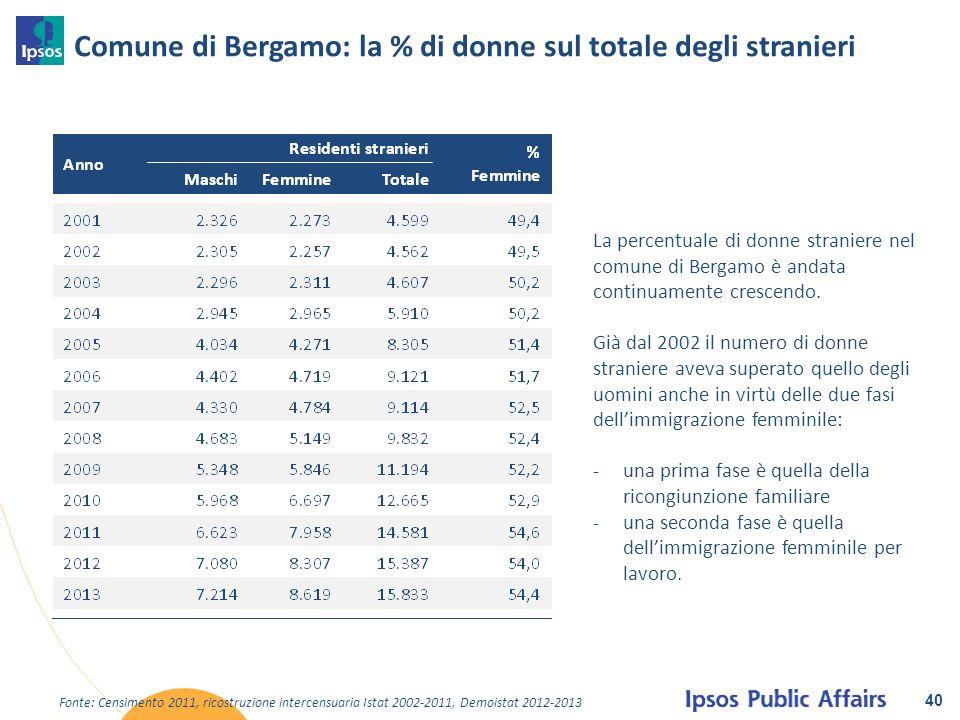 Comune di Bergamo: la % di donne sul totale degli stranieri 40 La percentuale di donne straniere nel comune di Bergamo è andata continuamente crescend