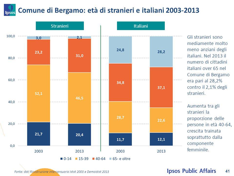 Comune di Bergamo: età di stranieri e italiani 2003-2013 41 Fonte: dati Ricostruzione intercensuaria Istat 2003 e Demoistat 2013 ItalianiStranieri Gli
