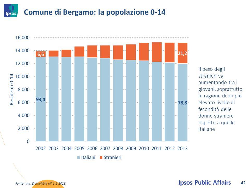 Comune di Bergamo: la popolazione 0-14 42 Fonte: dati Demoistat all'1-1-2013 Il peso degli stranieri va aumentando tra i giovani, soprattutto in ragio