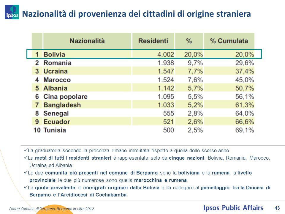 Nazionalità di provenienza dei cittadini di origine straniera 43 La graduatoria secondo la presenza rimane immutata rispetto a quella dello scorso ann