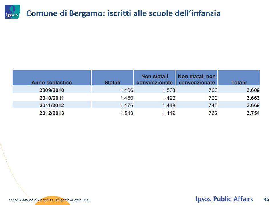 Comune di Bergamo: iscritti alle scuole dell'infanzia 45 Fonte: Comune di Bergamo, Bergamo in cifre 2012
