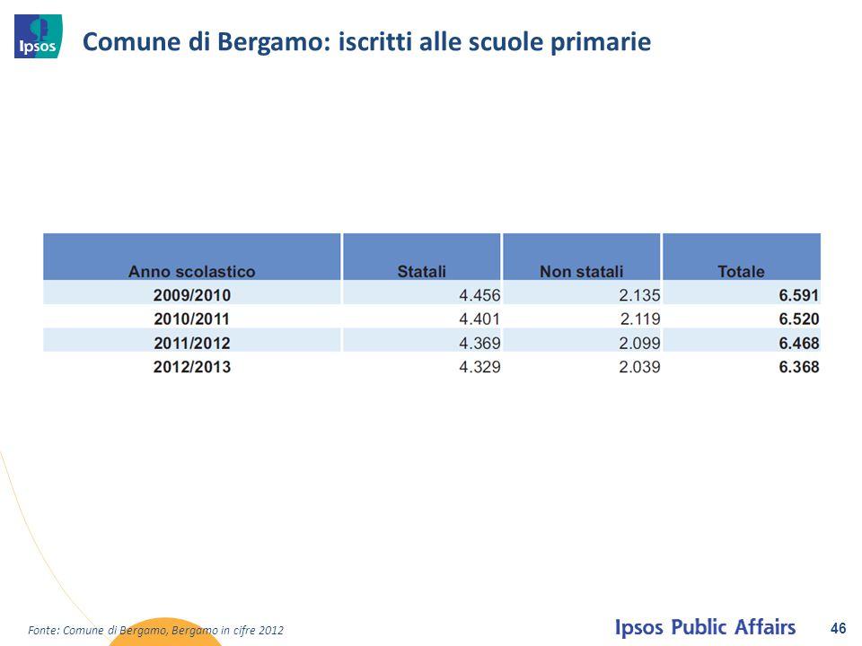 46 Fonte: Comune di Bergamo, Bergamo in cifre 2012 Comune di Bergamo: iscritti alle scuole primarie