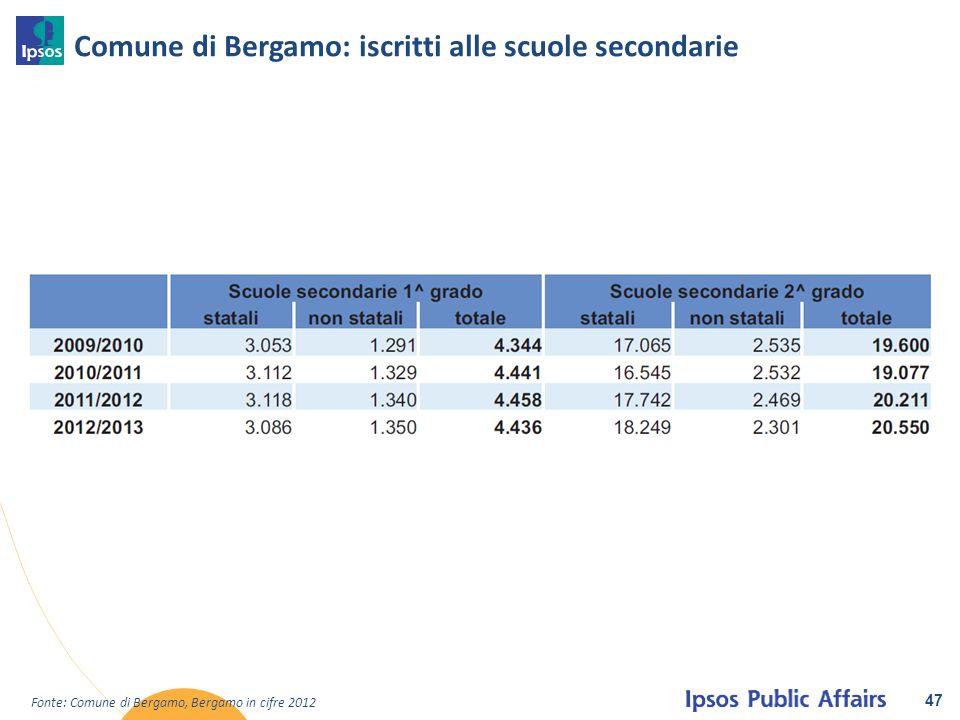 Comune di Bergamo: iscritti alle scuole secondarie 47 Fonte: Comune di Bergamo, Bergamo in cifre 2012