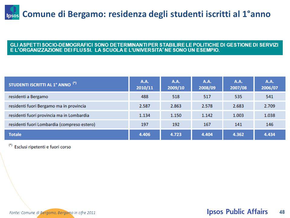 Comune di Bergamo: residenza degli studenti iscritti al 1°anno 48 GLI ASPETTI SOCIO-DEMOGRAFICI SONO DETERMINANTI PER STABILIRE LE POLITICHE DI GESTIO