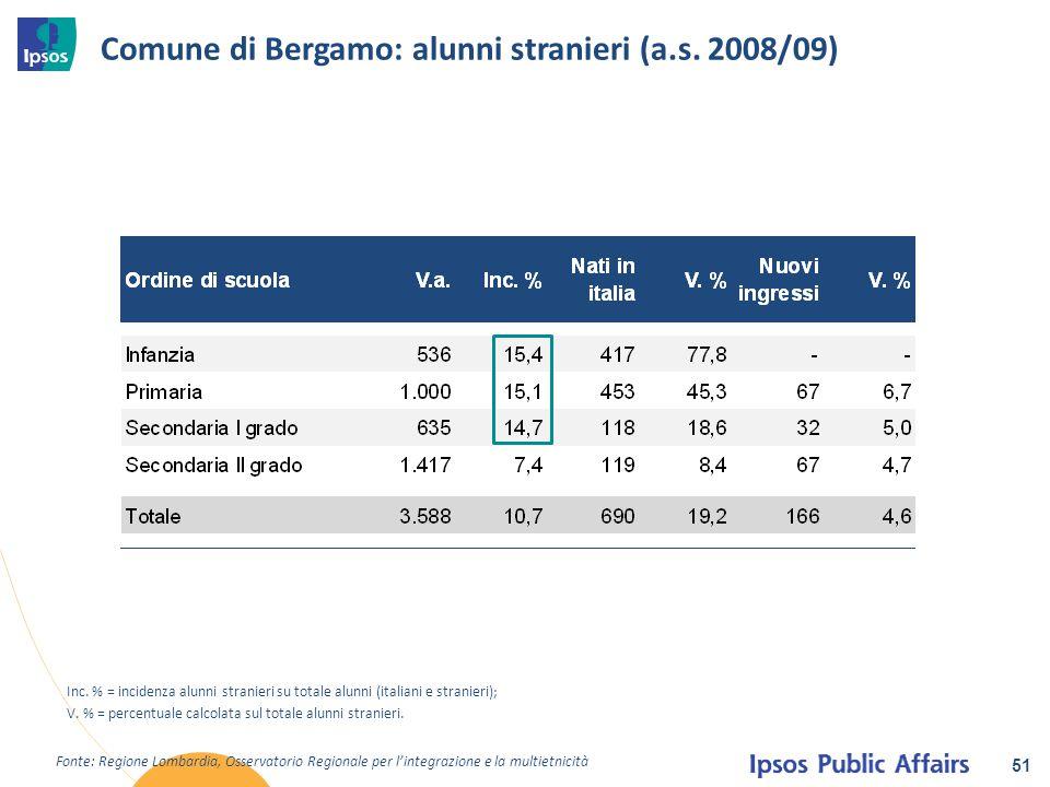 Comune di Bergamo: alunni stranieri (a.s. 2008/09) 51 Fonte: Regione Lombardia, Osservatorio Regionale per l'integrazione e la multietnicità Inc. % =