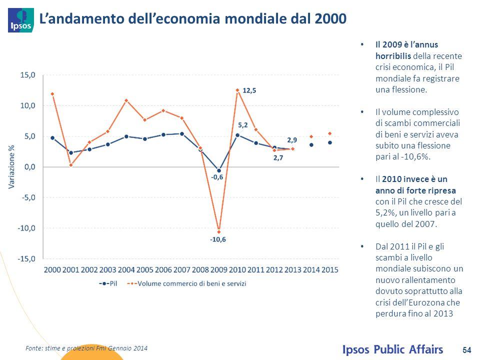L'andamento dell'economia mondiale dal 2000 54 Fonte: stime e proiezioni Fmi Gennaio 2014 Il 2009 è l'annus horribilis della recente crisi economica,
