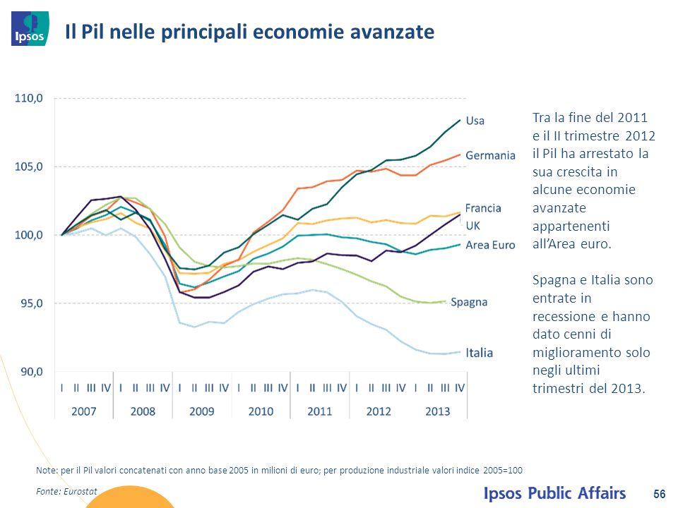 Il Pil nelle principali economie avanzate 56 Fonte: Eurostat Note: per il Pil valori concatenati con anno base 2005 in milioni di euro; per produzione