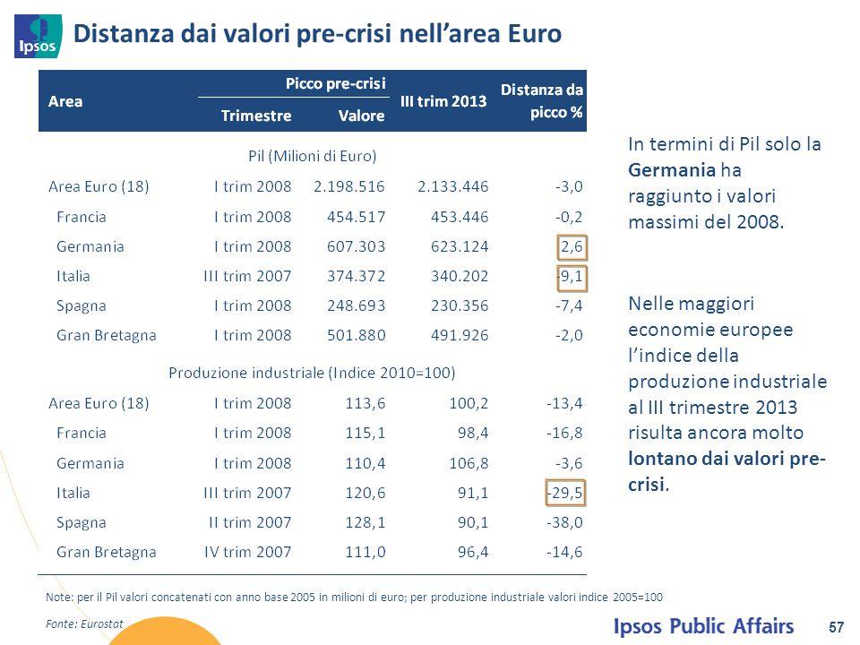 Distanza dai valori pre-crisi nell'area Euro 57 Fonte: Eurostat Note: per il Pil valori concatenati con anno base 2005 in milioni di euro; per produzi