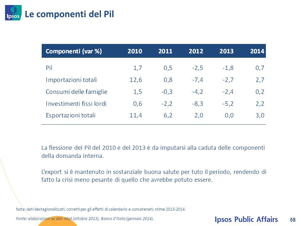 Le componenti del Pil 58 Fonte: elaborazioni su dati Istat (ottobre 2013), Banca d'Italia (gennaio 2014). Nota: dati destagionalizzati, corretti per g