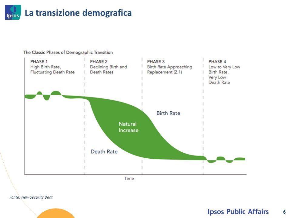 La transizione demografica 6 Fonte: New Security Beat