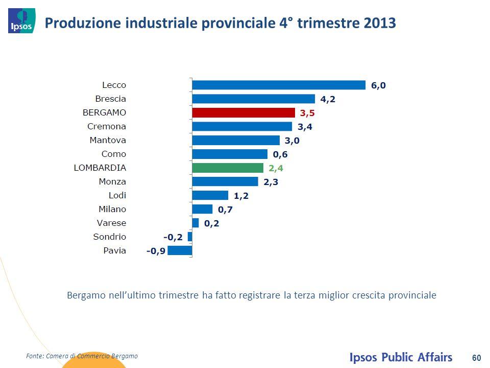 Produzione industriale provinciale 4° trimestre 2013 60 Fonte: Camera di Commercio Bergamo Bergamo nell'ultimo trimestre ha fatto registrare la terza