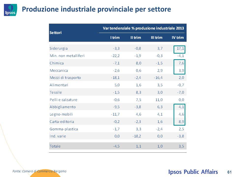 Produzione industriale provinciale per settore 61 Fonte: Camera di Commercio Bergamo