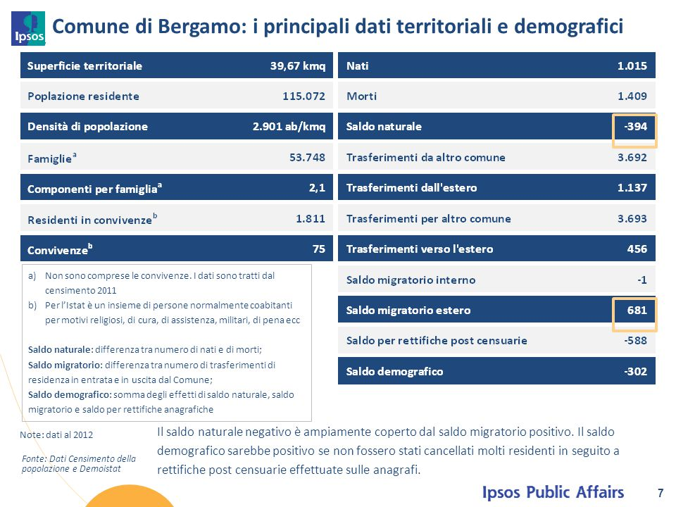 Comune di Bergamo: i principali dati territoriali e demografici 7 Note: dati al 2012 Fonte: Dati Censimento della popolazione e Demoistat a)Non sono c