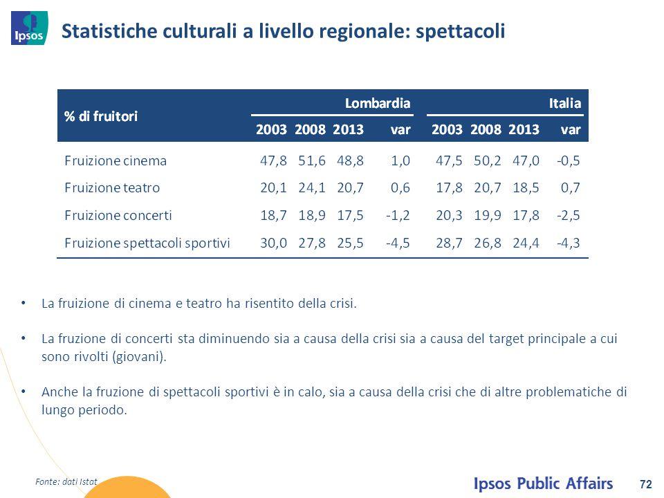 Statistiche culturali a livello regionale: spettacoli 72 La fruizione di cinema e teatro ha risentito della crisi. La fruzione di concerti sta diminue