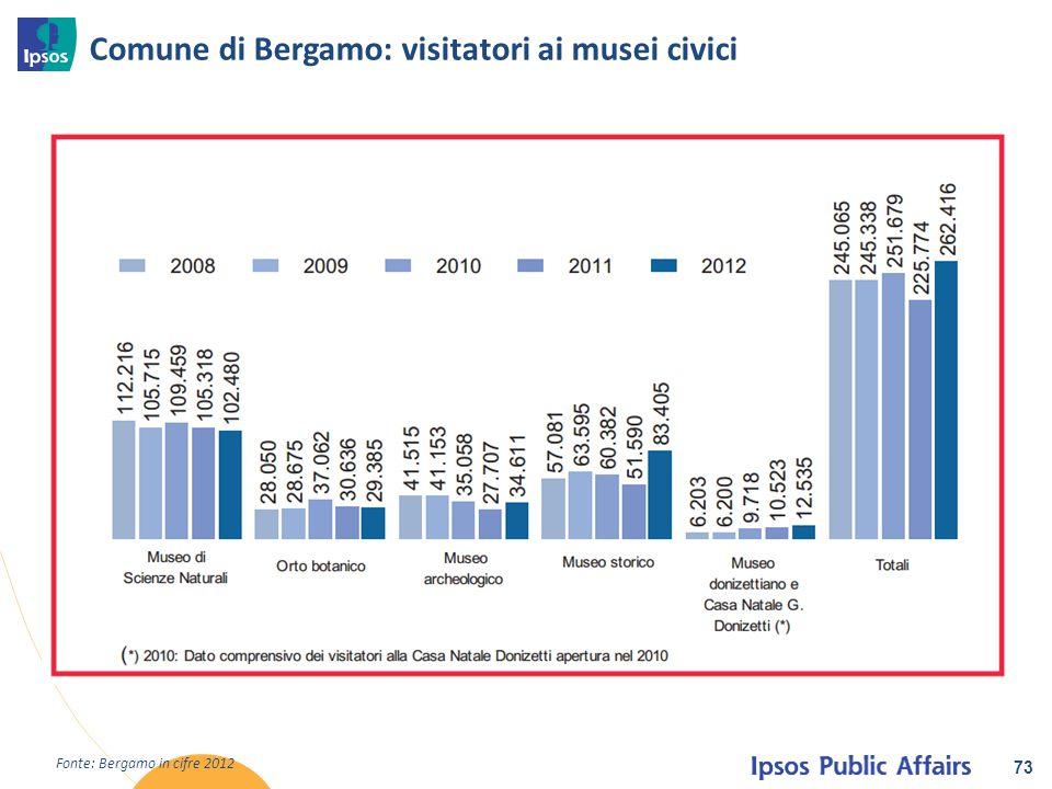 Comune di Bergamo: visitatori ai musei civici 73 Fonte: Bergamo in cifre 2012