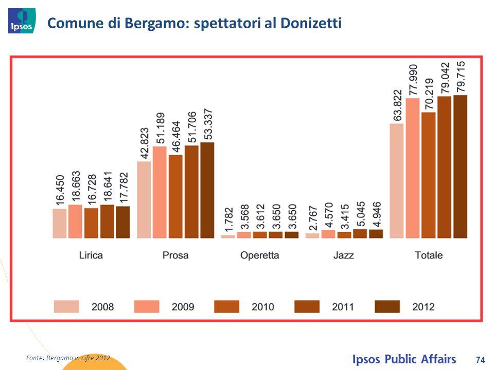 Comune di Bergamo: spettatori al Donizetti 74 Fonte: Bergamo in cifre 2012