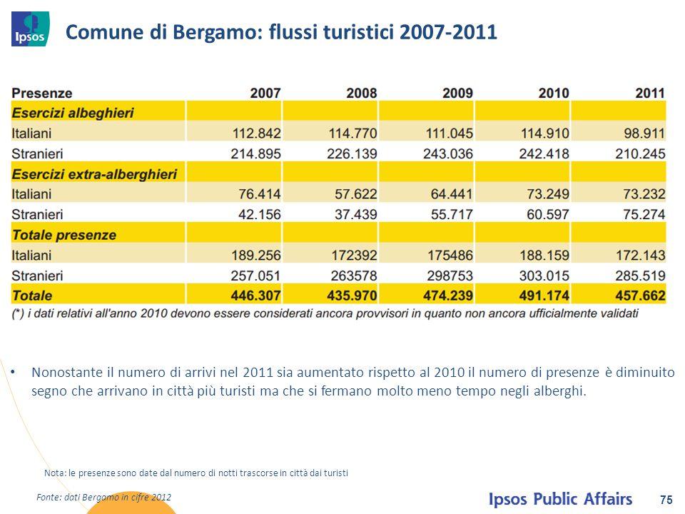 Comune di Bergamo: flussi turistici 2007-2011 75 Fonte: dati Bergamo in cifre 2012 Nota: le presenze sono date dal numero di notti trascorse in città