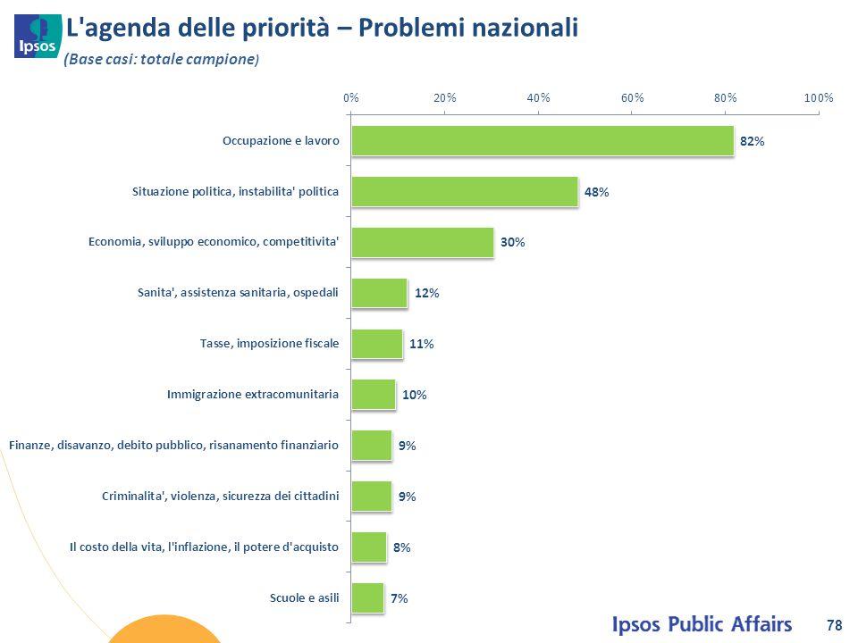 L'agenda delle priorità – Problemi nazionali 78 (Base casi: totale campione )