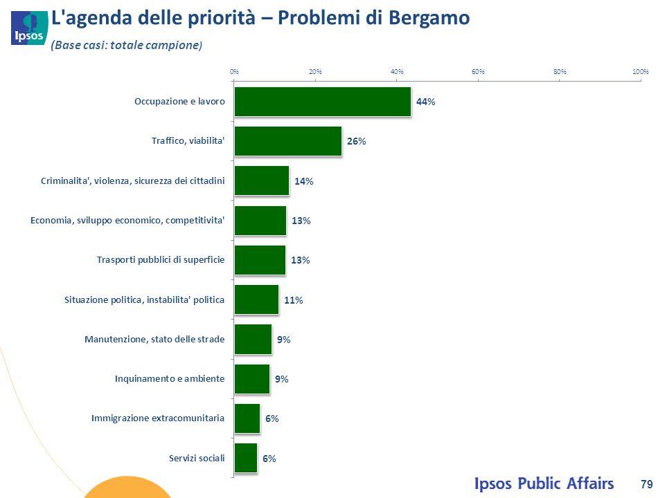 L'agenda delle priorità – Problemi di Bergamo 79 (Base casi: totale campione )