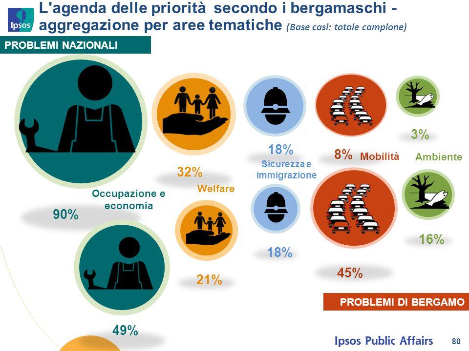 80 L'agenda delle priorità secondo i bergamaschi - aggregazione per aree tematiche (Base casi: totale campione) PROBLEMI NAZIONALI PROBLEMI DI BERGAMO