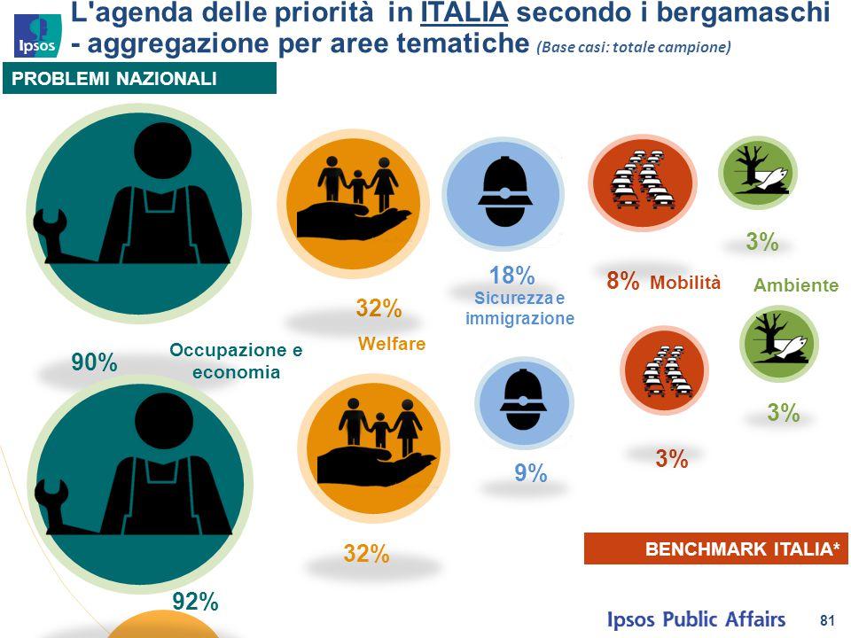 81 L'agenda delle priorità in ITALIA secondo i bergamaschi - aggregazione per aree tematiche (Base casi: totale campione) PROBLEMI NAZIONALI BENCHMARK