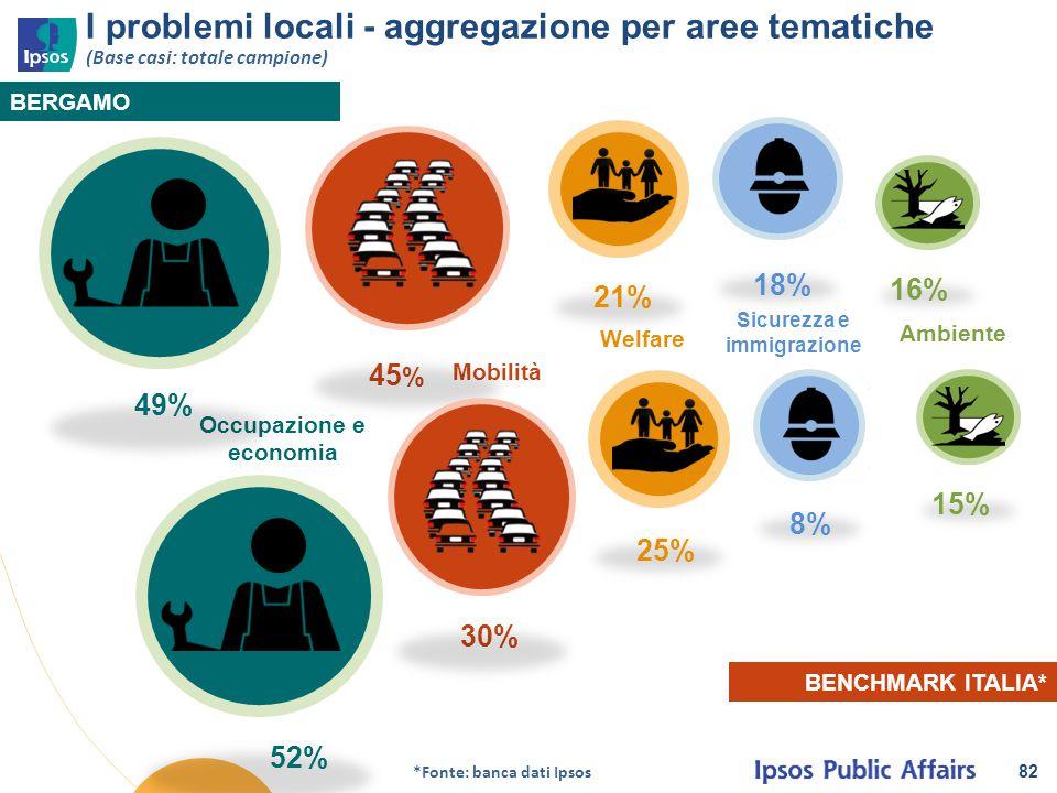 82 I problemi locali - aggregazione per aree tematiche (Base casi: totale campione) BERGAMO BENCHMARK ITALIA* 16% 45 % 18% 30% 25% 52% Welfare Occupaz