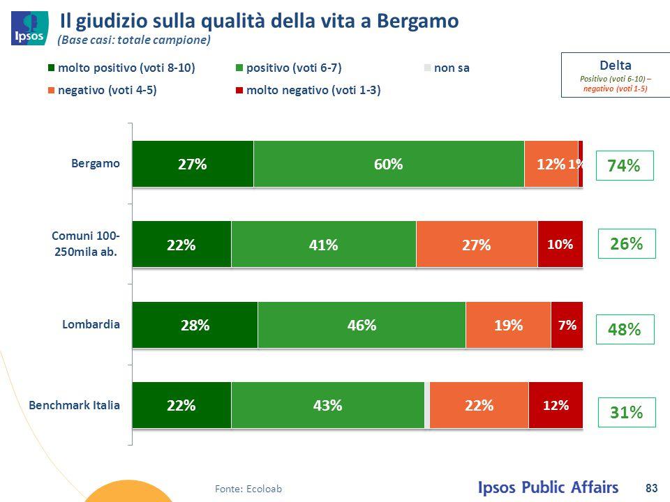 Il giudizio sulla qualità della vita a Bergamo 83 Delta Positivo (voti 6-10) – negativo (voti 1-5) 48% (Base casi: totale campione) 26% 74% 31% Fonte: