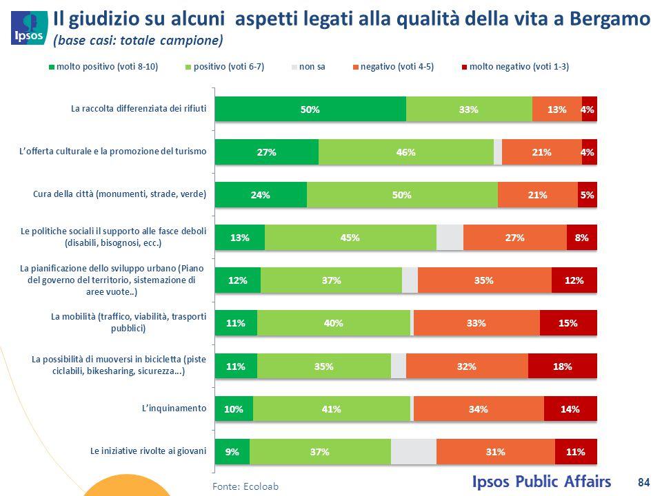 Il giudizio su alcuni aspetti legati alla qualità della vita a Bergamo (base casi: totale campione) 84 Fonte: Ecoloab