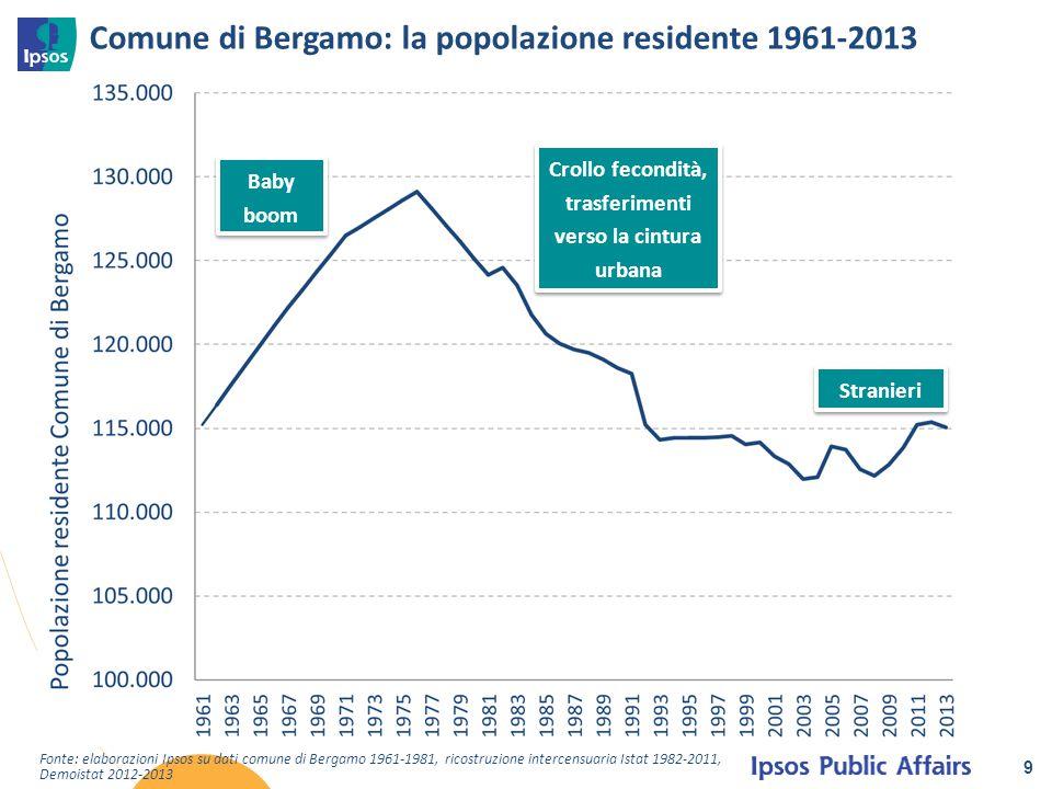 Comune di Bergamo: la popolazione residente 1961-2013 9 Fonte: elaborazioni Ipsos su dati comune di Bergamo 1961-1981, ricostruzione intercensuaria Is