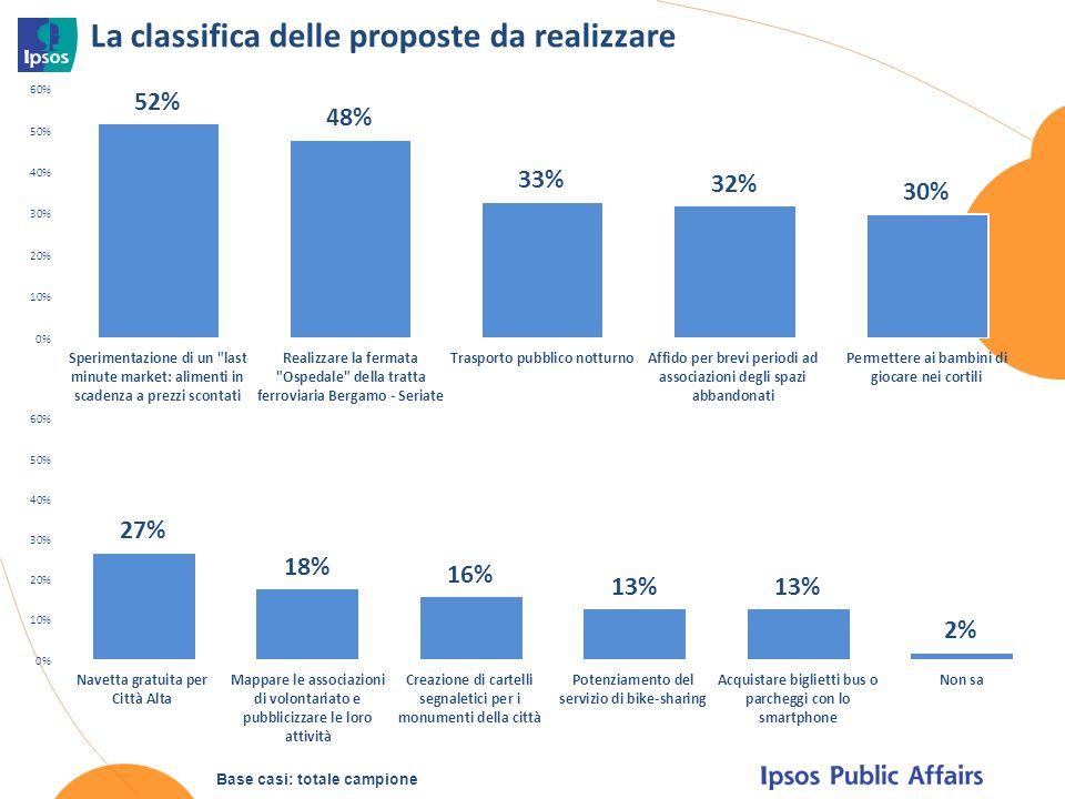 La classifica delle proposte da realizzare Base casi: totale campione