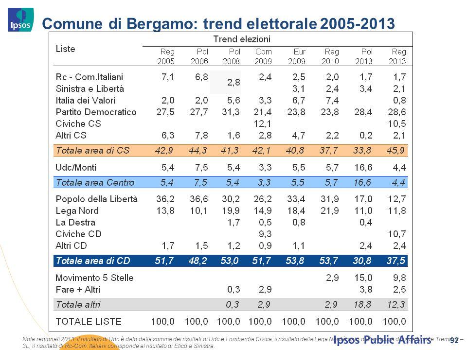 Comune di Bergamo: trend elettorale 2005-2013 92 Nota regionali 2013: il risultato di Udc è dato dalla somma dei risultati di Udc e Lombardia Civica;