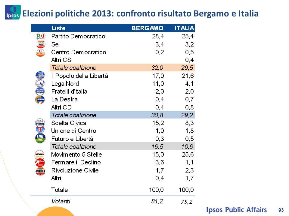 Elezioni politiche 2013: confronto risultato Bergamo e Italia 93