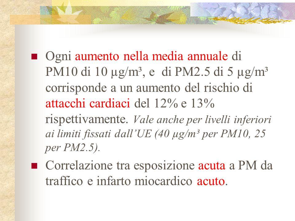 Ogni aumento nella media annuale di PM10 di 10 µg/m³, e di PM2.5 di 5 µg/m³ corrisponde a un aumento del rischio di attacchi cardiaci del 12% e 13% ri