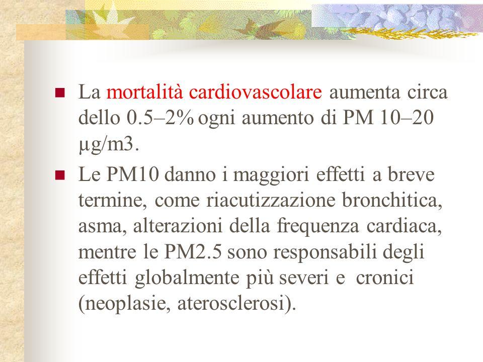 La mortalità cardiovascolare aumenta circa dello 0.5–2% ogni aumento di PM 10–20 µg/m3. Le PM10 danno i maggiori effetti a breve termine, come riacuti