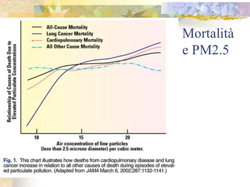Mortalità e PM2.5